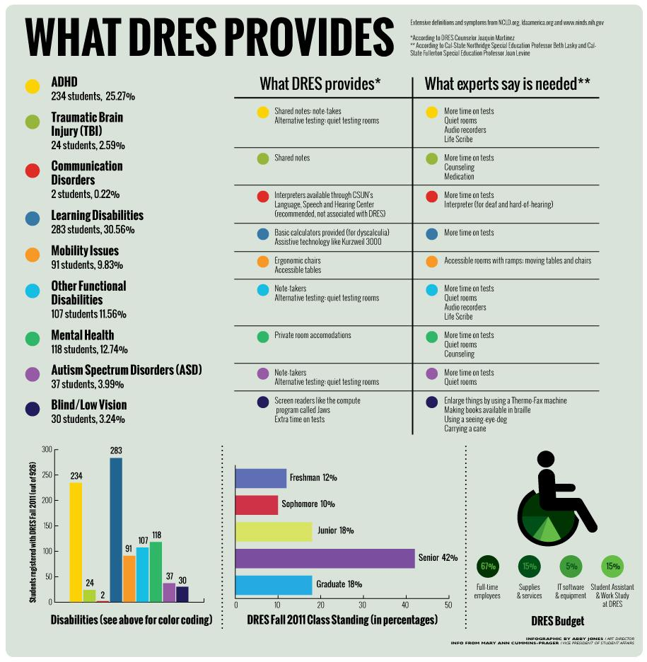 DRES Infographics