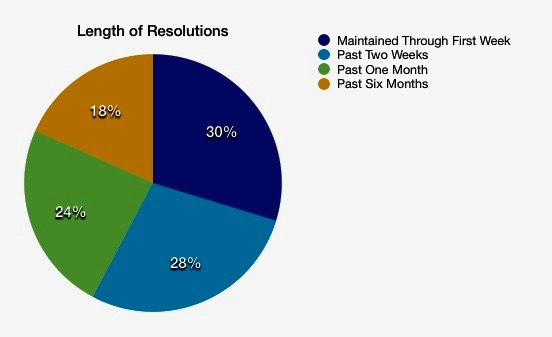 Resolutions Pie Chart