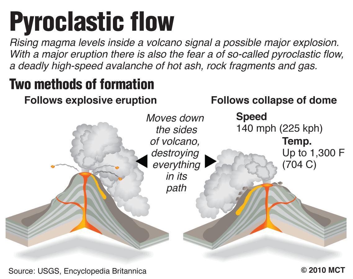 Pyroclastic Flow Diagram Data Wiring Diagram Blog
