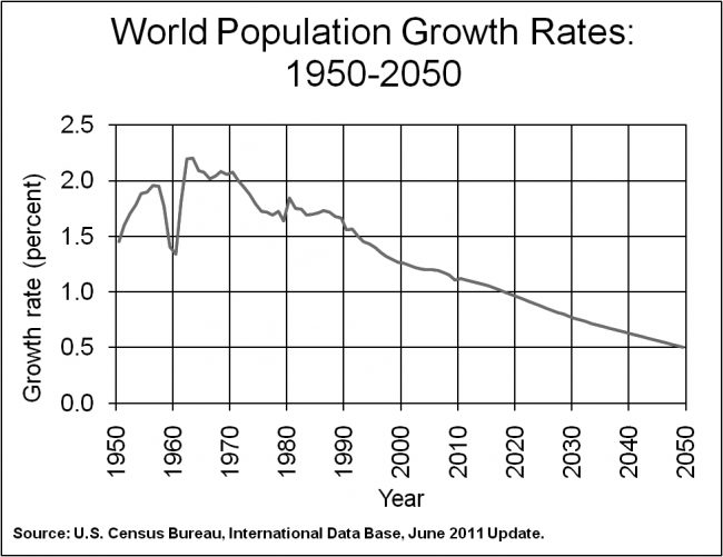 Courtesy U.S. Census Bureau
