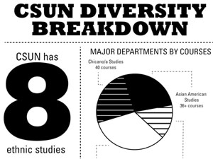 CSUN proves to be most diverse of CSU system