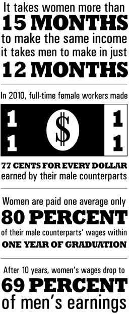 Information courtesy of National Women's Law Center, Institute for Women's Policy Research and National Organization for Women