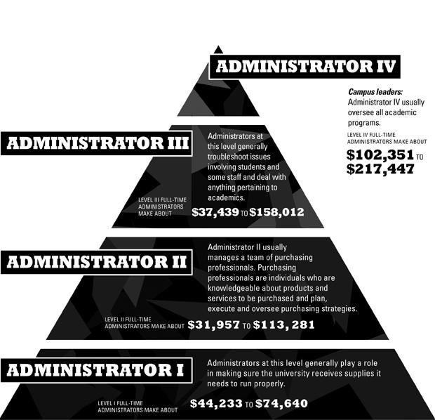 Information courtesy of the CSU salary database