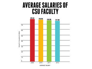 CSU system receives funding, possibly increasing salaries for faculty