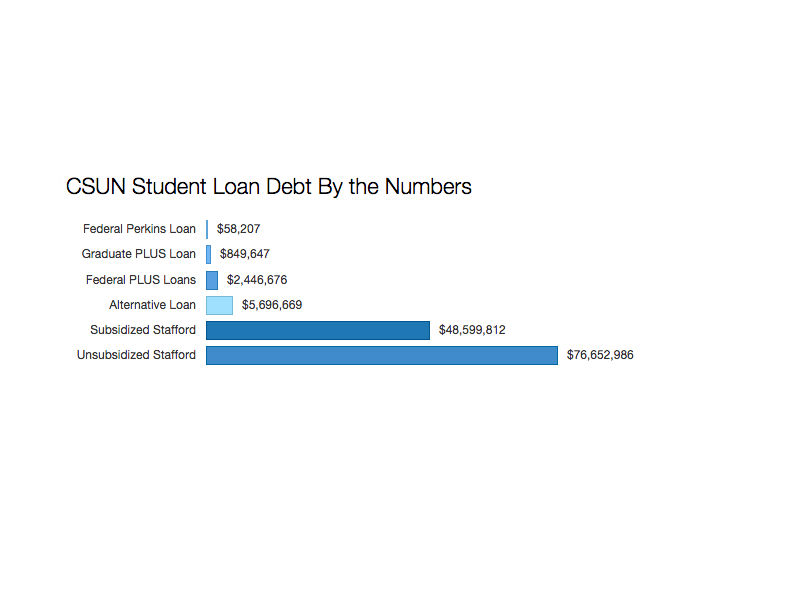 CSUN student debt by the numbers