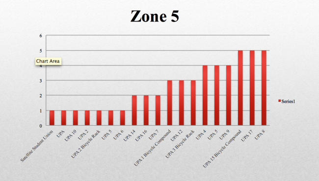 Zone 5 Bar Graph.png