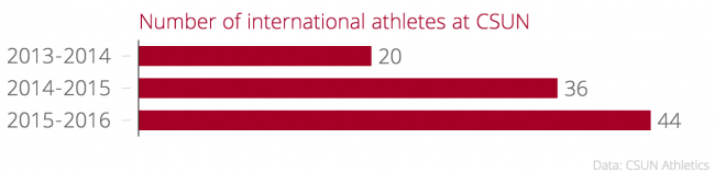 Number_of_international_athletes_at_CSUN_chartbuilder.png