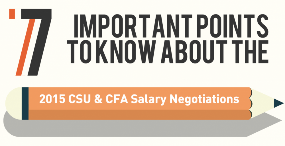 Seven things to know about the CFA/CSU salary negotiations