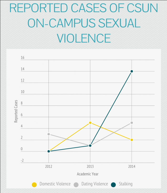 Reported+Cases+of+CSUN+On-Campus+Sexual+Violence