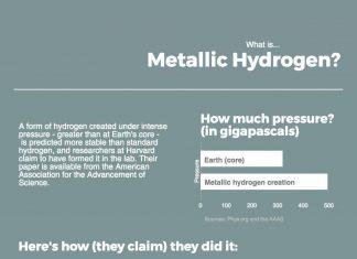 Illustrations explains what metallic hydrogen is