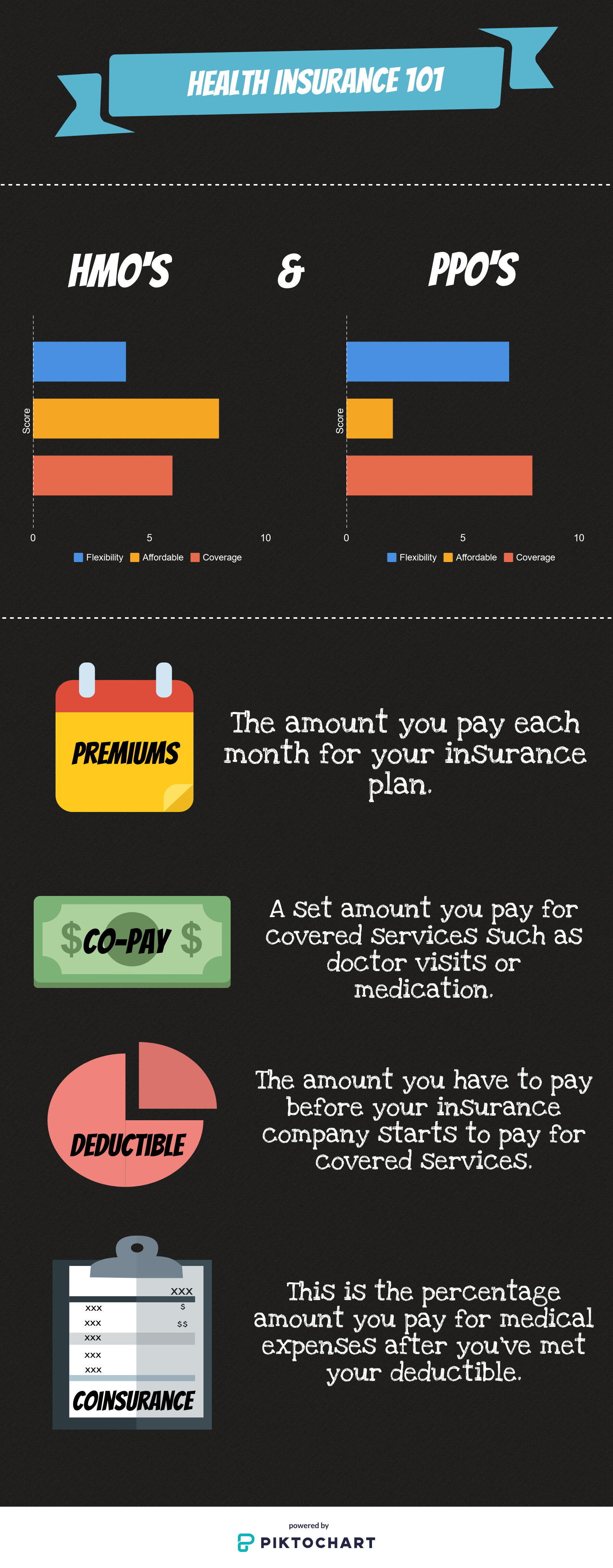 Common health insurance terms that every individual should know before choosing a plan.