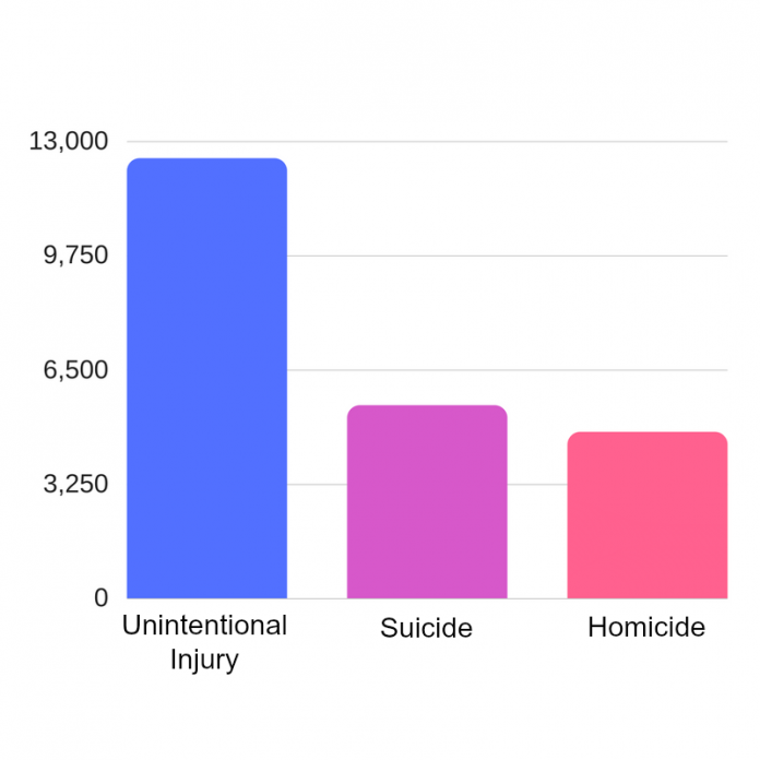 bar graph showing rates of Unintentional injuries, suicide, and homicide