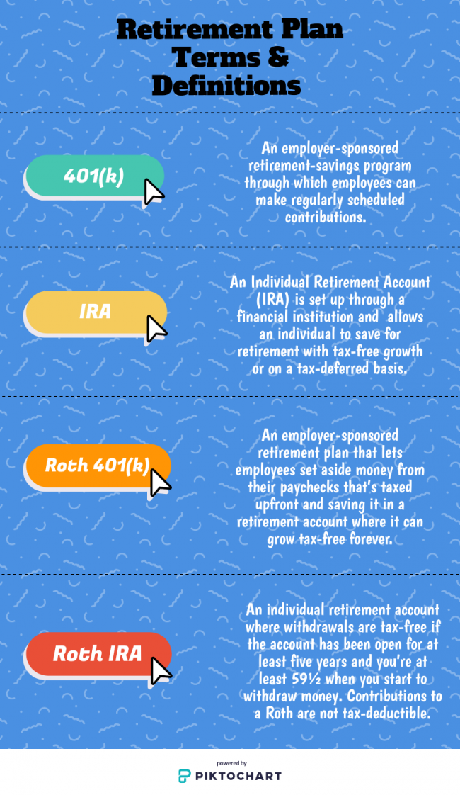 Retirement plan terms and definitions.