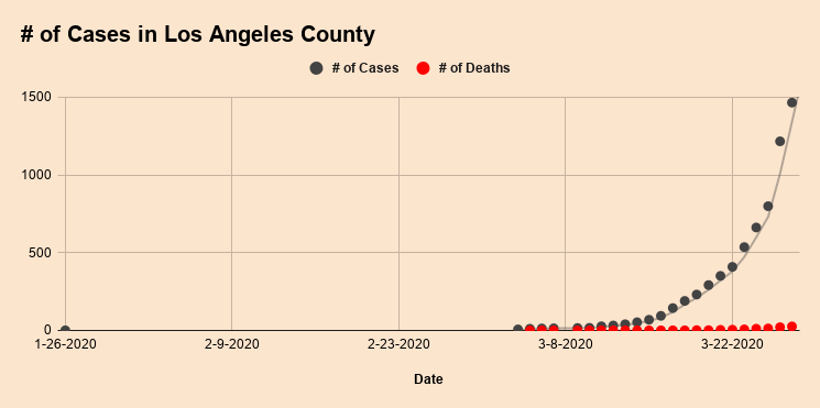 %23+of+Cases+in+Los+Angeles+County+%281%29