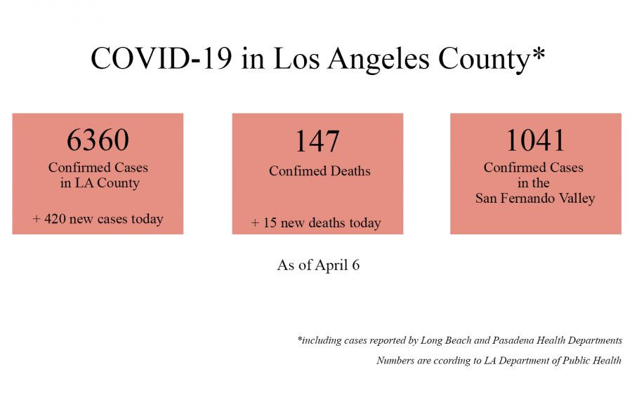 COVID-19 by the numbers in Los Angeles
