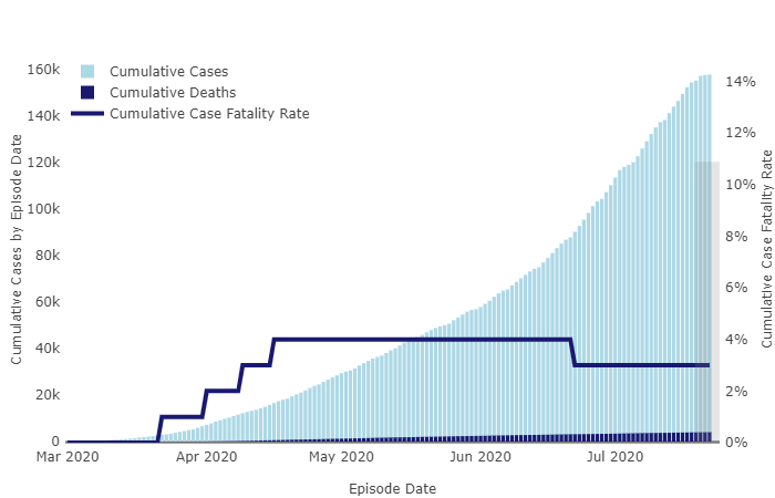 COVID-19 curve of cumulative cases in L.A. County as of July 24.