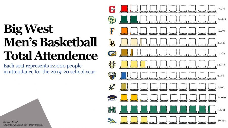 The+Big+West+men%27s+basketball+attendance+for+2019-2020+season+varied+from+school+to+school%2C+however+the+Hawaii+Rainbow+Warriors+were+the+outlier%2C+bringing+in+more+attendance+than+any+other+school.