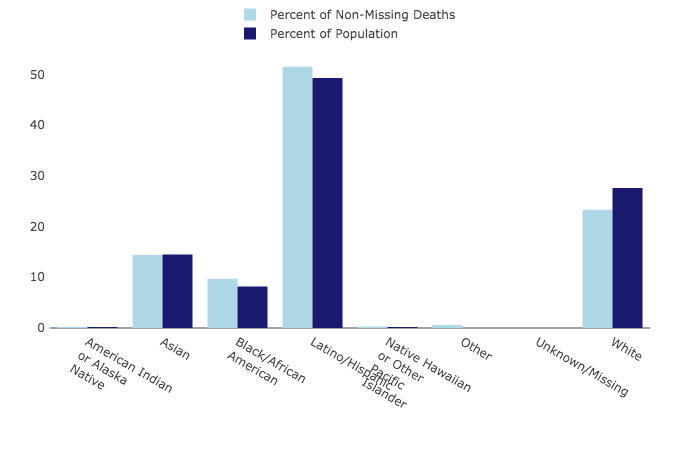 Comparison of Deaths by Race/Ethnicity with Population