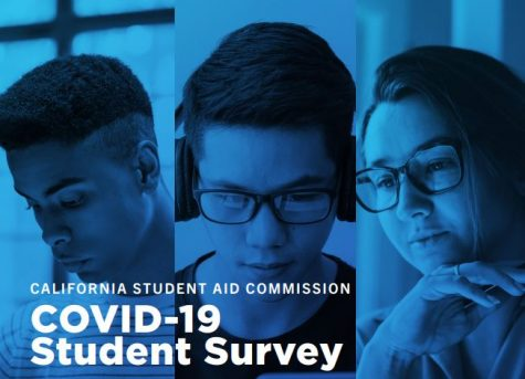 A California survey reveals roughly 71% of students have been financially impacted due to the pandemic