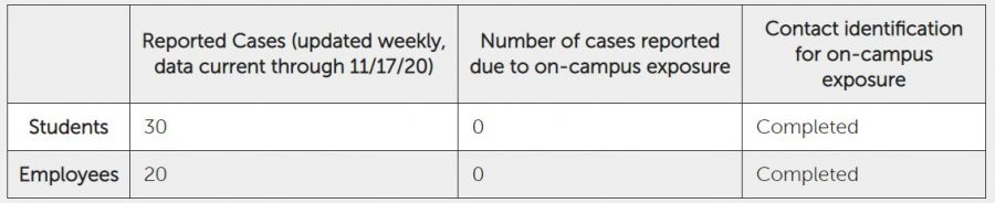 Cumulative number of reported cases as of Nov. 17.