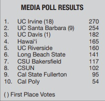 CSUN is projected to finish this season in eighth place, according to the first Big West media poll released on Thursday.