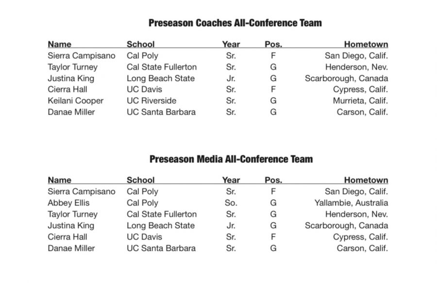 The preseason All-Conference selections were also released by the Big West on Tuesday at noon.