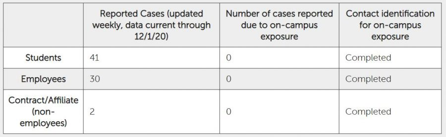 A cumulative number of reported cases as of Tuesday, Dec. 1, 2020.