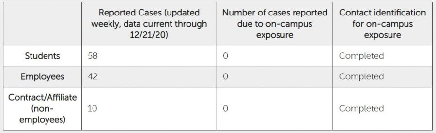 A cumulative number of reported cases as of Monday, Dec. 21, 2020.