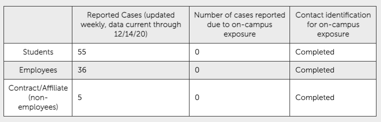 A cumulative number of reported cases as of Monday, Dec. 14, 2020