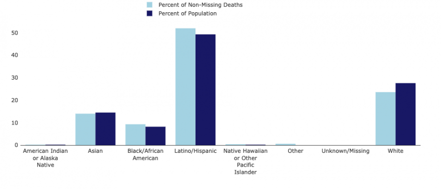 Comparison of deaths by race or ethnicity with population