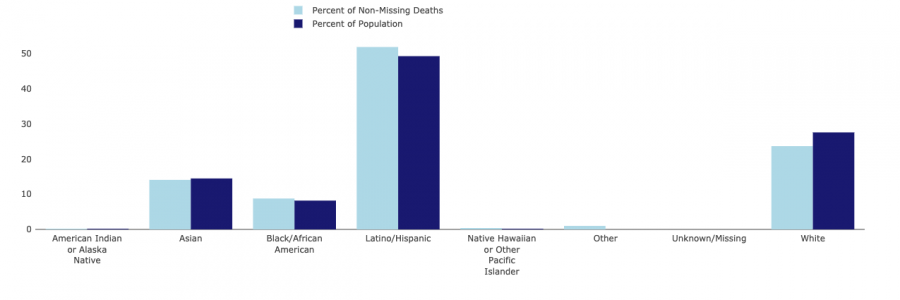 Comparison of deaths by race or ethnicity with population.