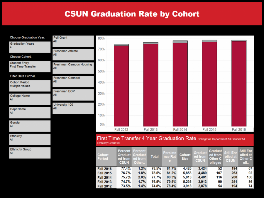 First time transfer graduation rates