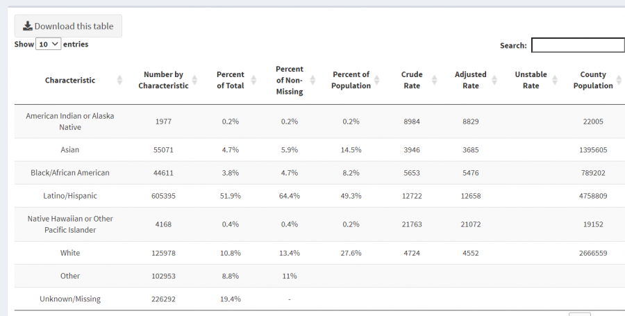 A screenshot from the Los Angeles County COVID-19 Surveillance dashboard, which shows a breakdown of COVID-19 cases based on race/ethnicity.
